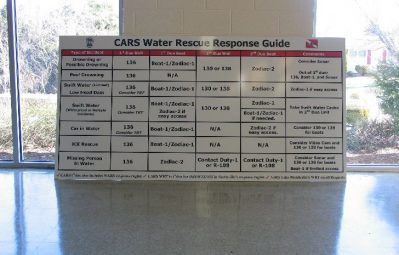 Water Rescue info board safety guide